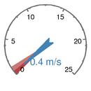 Medel Vindhastighet